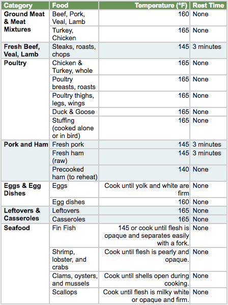 Meat temperature guide from Foodsafety.gov